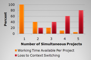 simultaneous projects