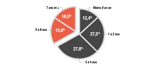 stats_annees_201