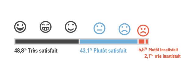 stats_satisfait