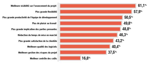 stats_avantages