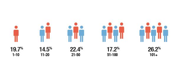stats_employes_en
