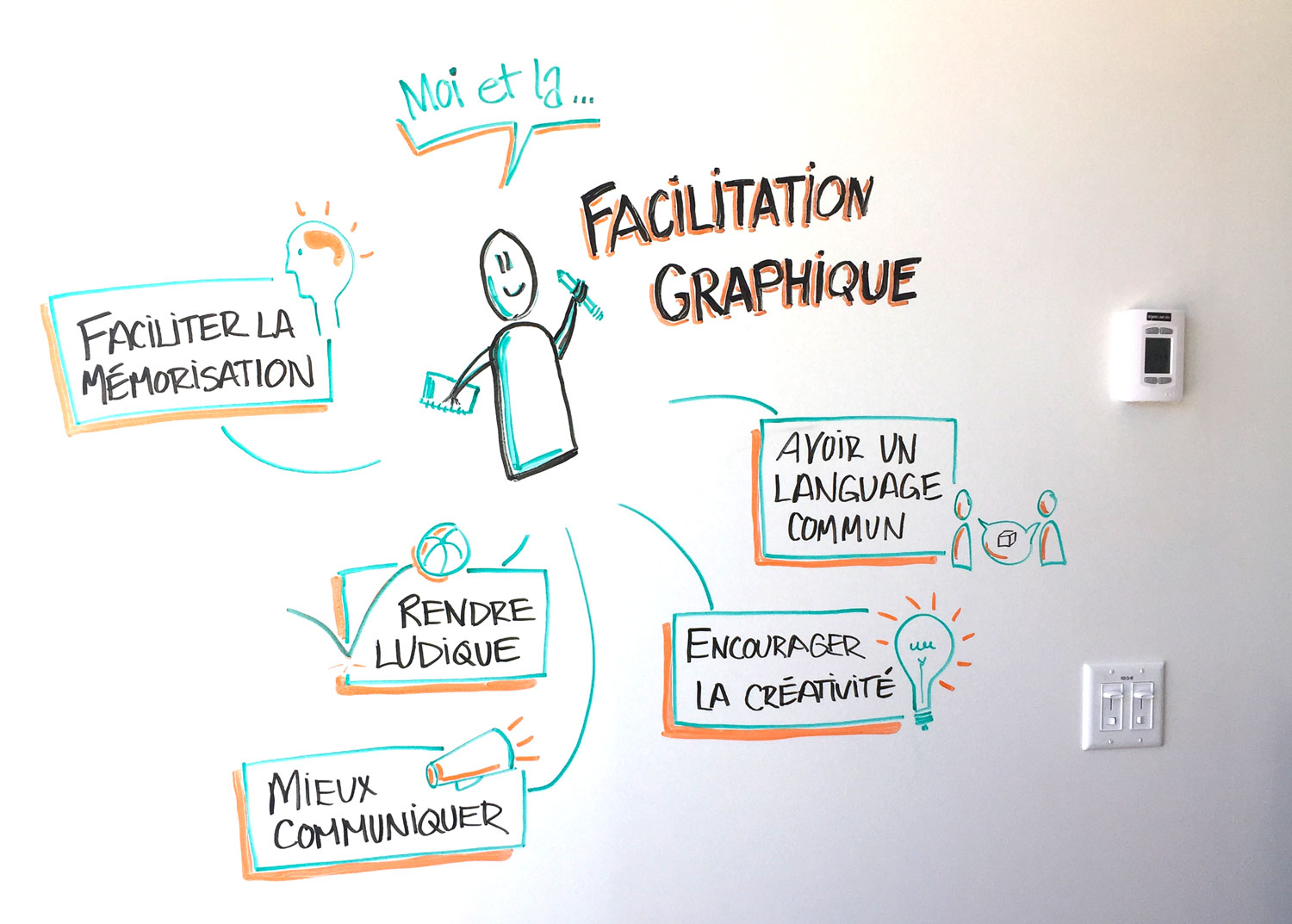 Facilitation-graphique