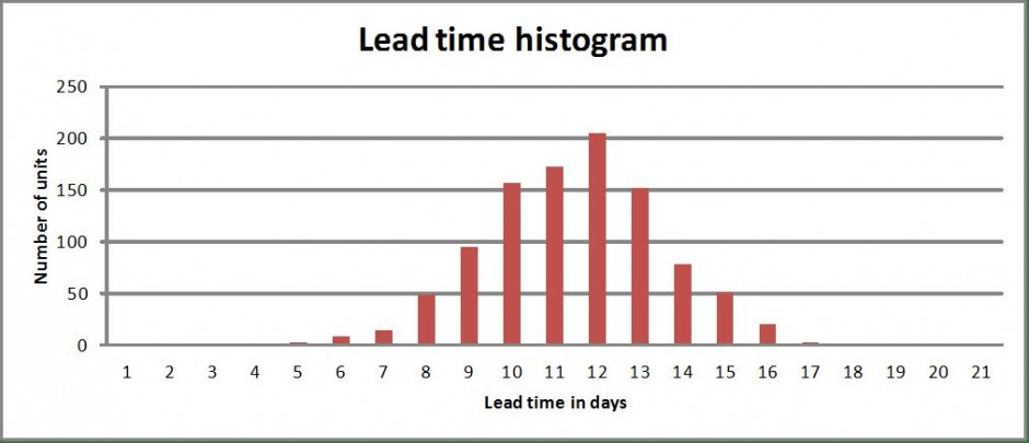 Lead time histogram
