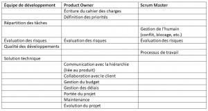 Tableau Guide des métiers