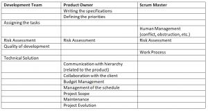 Tableau Guide des métiers EN