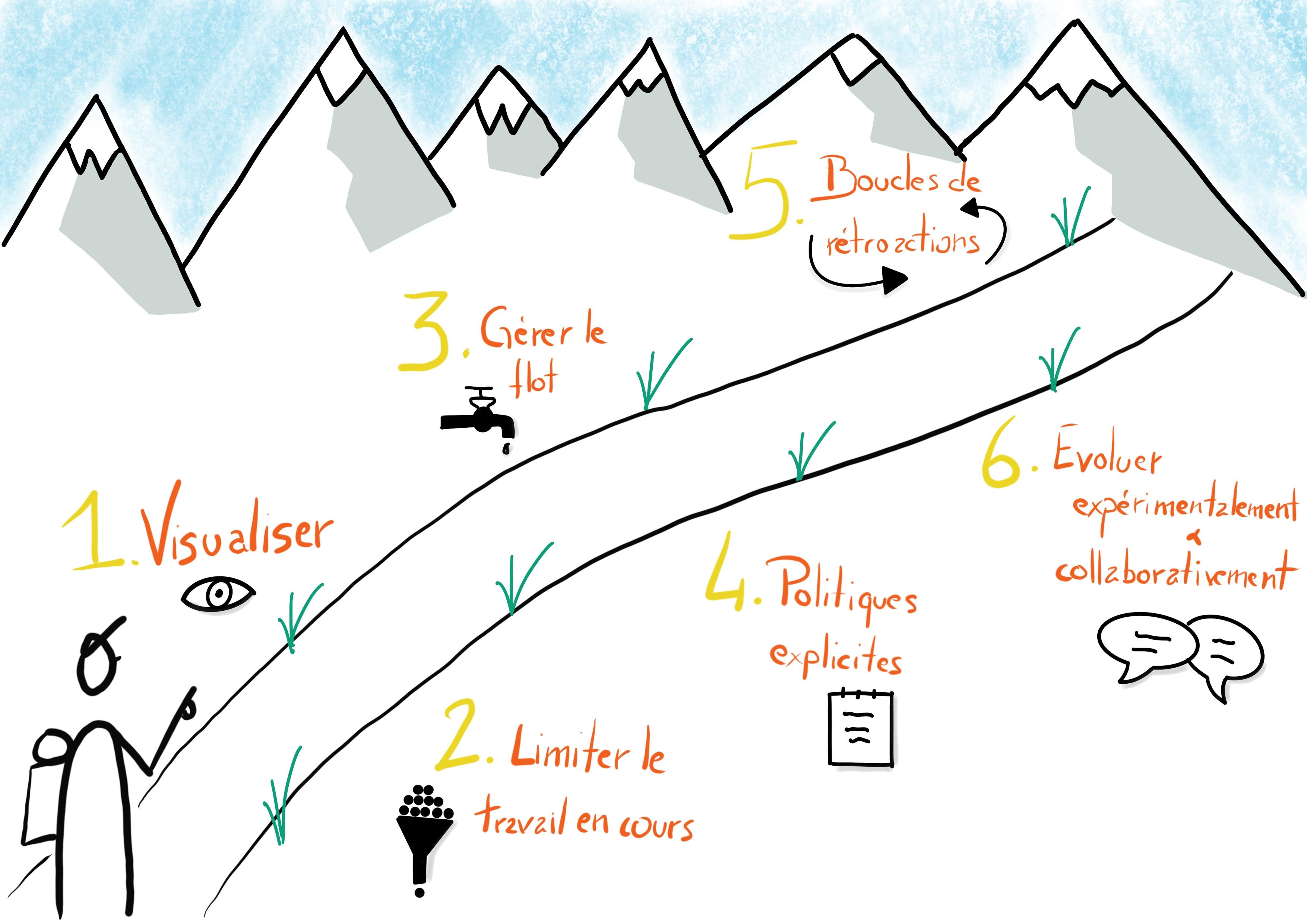 Kanban 6 etapes